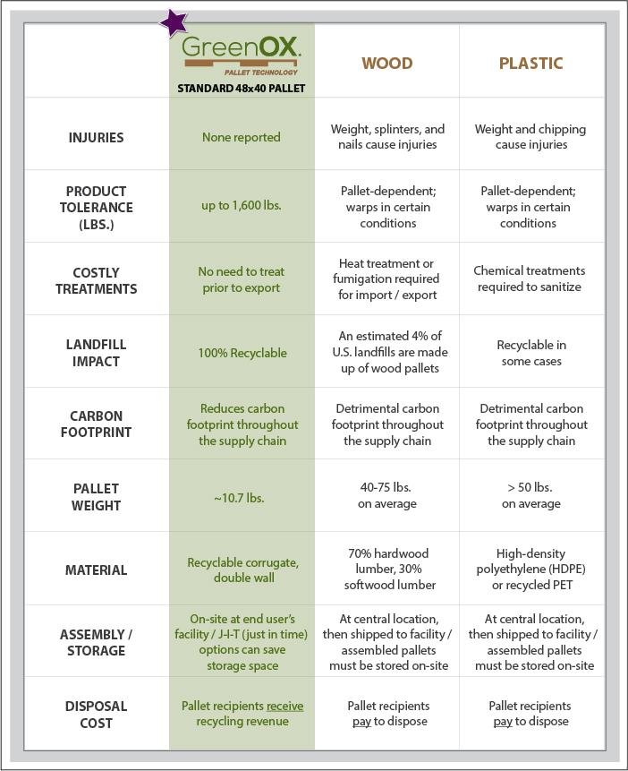 SVTS_greenox_pallet_comparison_chart